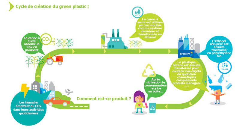 cycle-création-packaging-écologique