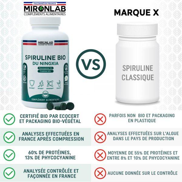 spiruline-mironlab-vs-spiruline-classique