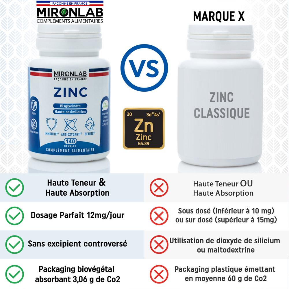 différence-des-zinc