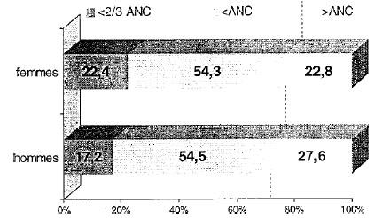 carence-en-magnésium analyse
